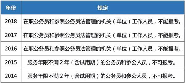 在职公务员未被全面禁止参加公务员考试