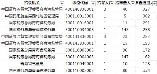 2019国考报名人数统计:青海5516人过审[27日09时]
