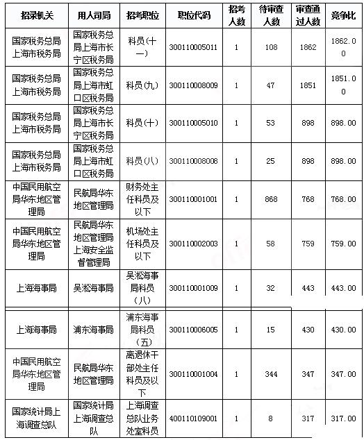 2019国考上海地区报名统计:报名人数达3.2万 平均竞争比40.7:1[31日9时]