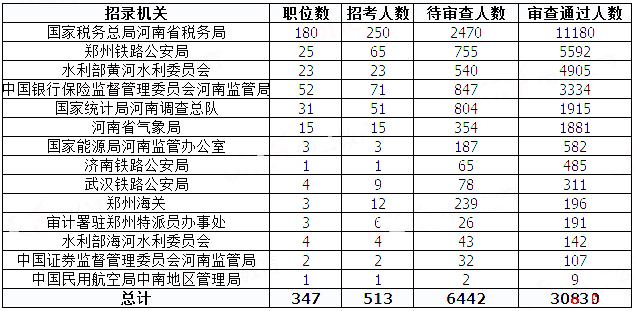 2019国考河南地区报名统计:过审人数已破3万[31日9时]